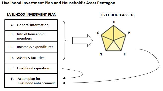 investment plane livlihood